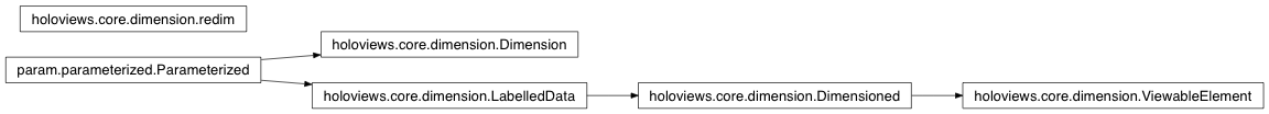 Inheritance diagram of holoviews.core.dimension
